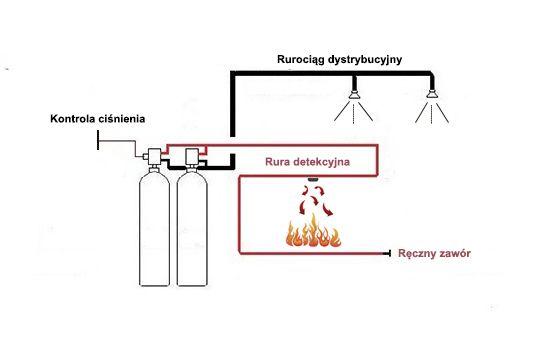 System przeciwpożarowy do urządzeń elektrycznych