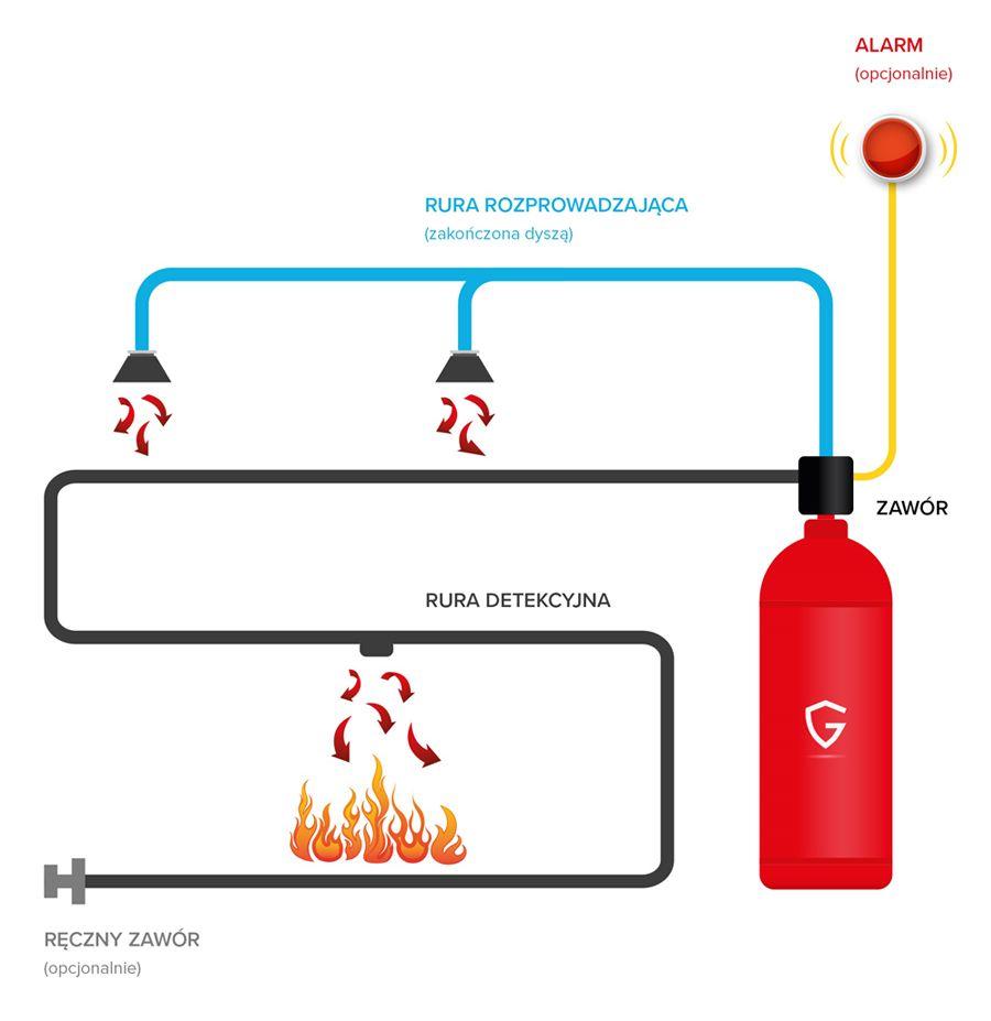 system przeciwpożarowy maszyn i urządzeń